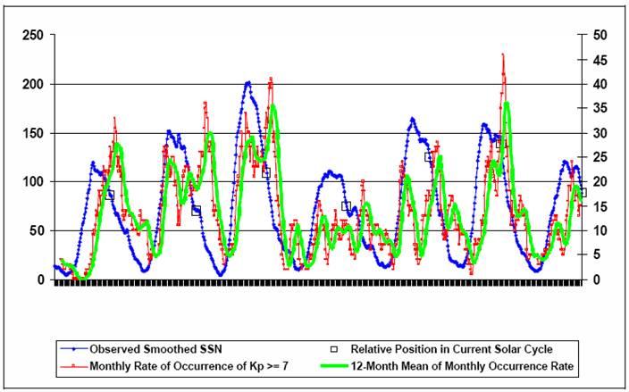 solar storm graph - photo #37