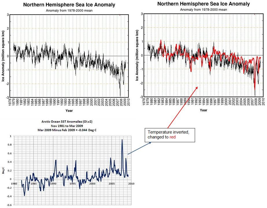 Surfaces des glaces et températures de l'eau en Arctique.