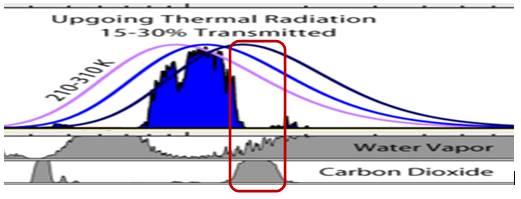 38b7ac30fed ... sono una piccola parte delle possibili lunghezze d onda di emissione e  si sovrappongono con il vapore acqueo (indicato nella casella del riquadro  rosso) ...