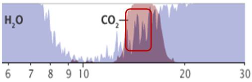 fab80b143f9 Data la piccola larghezza di banda occupata dalla CO2 rispetto alla  larghezza di banda della radiazione in uscita