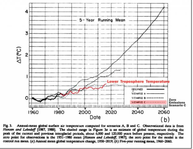 24a43c474ac La figura sottostante confronta le previsioni di temperatura di Hansen con  il record di temperatura basato su satellite. Le temperature reali si  avvicinano ...