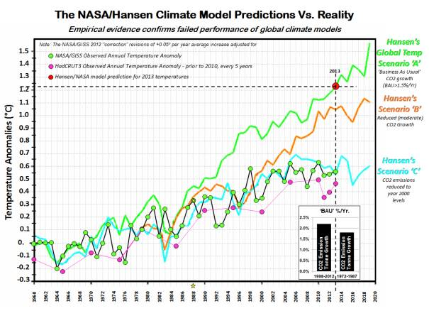 44abb931b3c (Da   https   www.c3headlines.com 2014 01 2013-nasa-hansen-climate-model-prediction-global-warming-reality-those-stubborn-facts.html  )