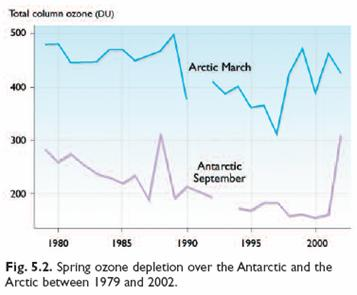 a comparison of ozone depletion and global warming Uv radiation a depletion of the ozone layer will increase the uv-radiation at  global warming ozone-layer depletion seems likely to increase the rate of .