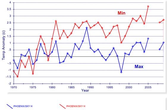 rel chart exhibits relationship between temperature