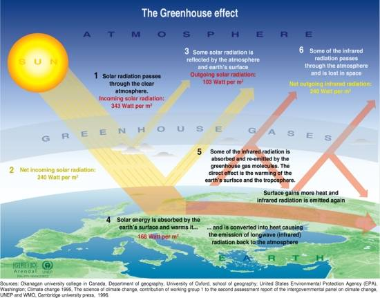 an overview of the global warming and the greenhouse effect Of the evidence of an artificial greenhouse effect second, while artificial climate change may have some  case closed: the debate about global warming is over 5.