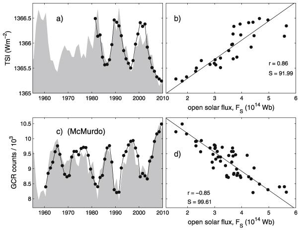 What is TSI and how could it cause global warming in recent decades?