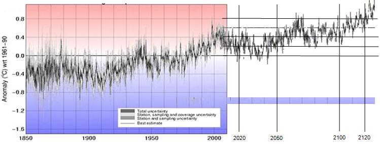 http://www.appinsys.com/globalwarming/GW_TemperatureProjections_files/image022.jpg