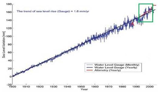 Linear Trends In Climate Data